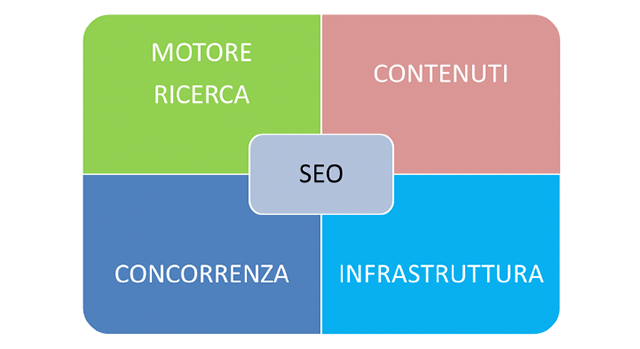 Griglia con cinque quadrati con cinque voci: motore di ricerca contenuti concorrenza infrastruttura