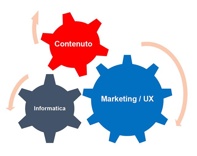 Tre icone ingranaggio per contenuto, informatica, marketing e UX